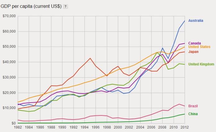 13-9-gdp-global-average-income