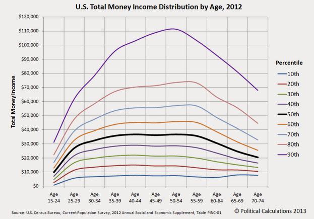 13-9-us-income-age-chart