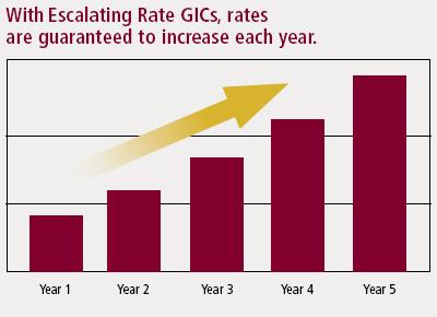 14-09--rate-gic-graph gic