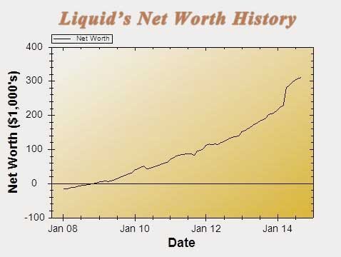chart_14sept net worth graph market volatility inequality
