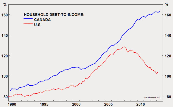 14-12-debt-income-ratio-canada-us-monetary-politices
