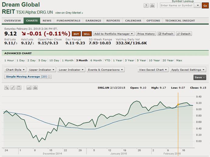 15-02-drg-dream-global-shares