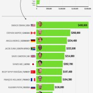 15-03-world-leader-salaries