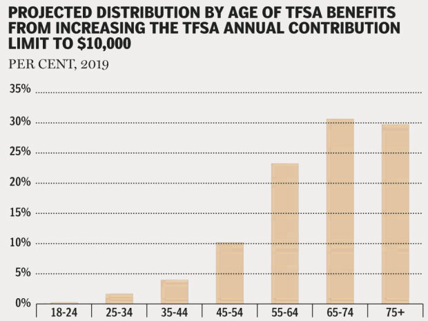 15-04-tfsa-increase-federal-budget-2015