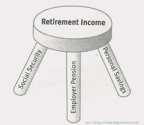 15-06-3-legged-stool-pension-retirement