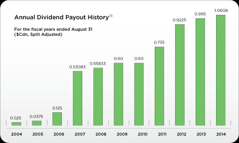 15-07-corus-dividend-payment-history