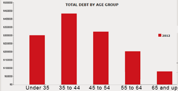 15-07-debt-amount-by-age-group-canada