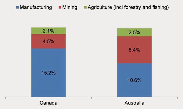 15-08-australia-canada-economy