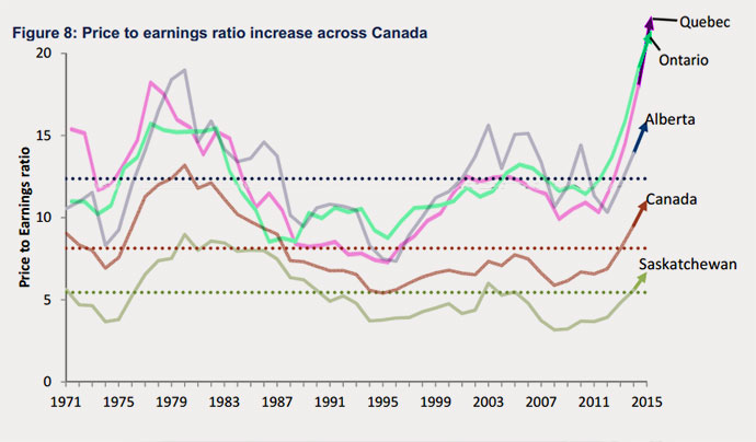15-08-farmland-price-earnings-ratio