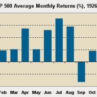 15-10-historical-stock-market-returns-months