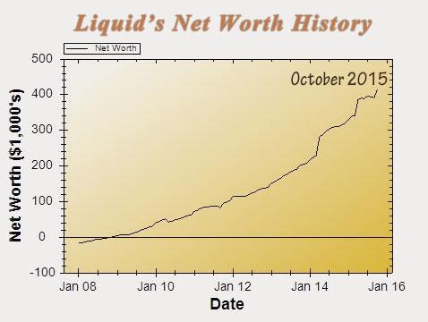 15-10-networthiq_chart