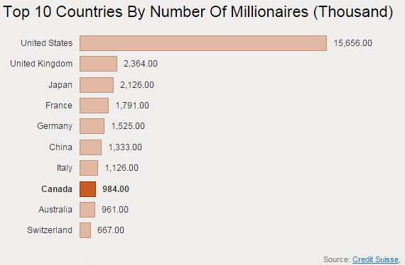 15-10-number-millionaires-by-country-credit