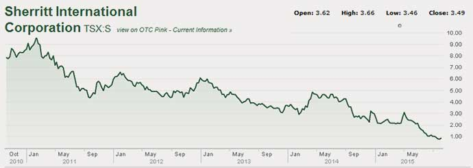 15-10-sherritt-stock-performance-5-year
