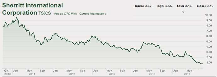 15-10-sherritt-stock-performance-5-year