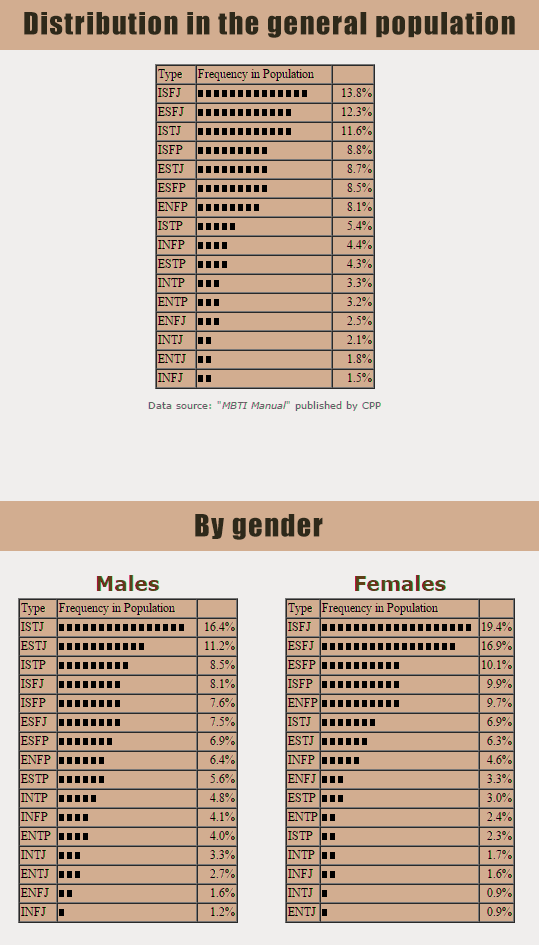 15-11-personality-type-distribution-population-by-gender