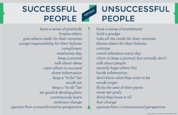 Life-of-Successful-People-andUnsuccessful-People.