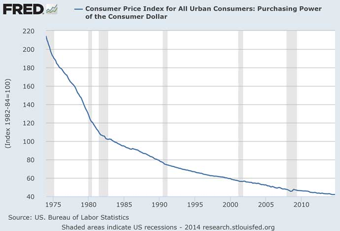 15-12-purchasing-power-us-inflation-dollar