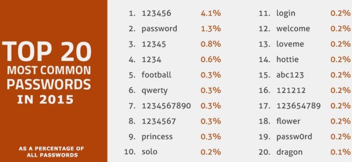 16-02-top-20-passwords-in-2015