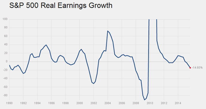 16-03-earnings-growth-sp500