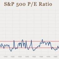 16-03-valuation-stocks-pe-ratio