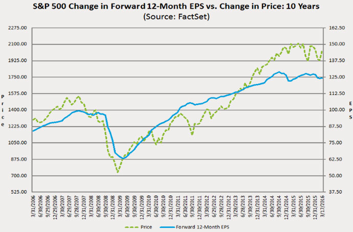 16-03-valuation-stocks-price-vs-earnings-eps