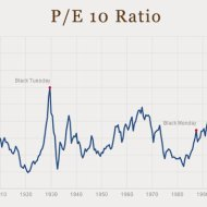 16-03-valuation-stocks-shiller-pe-10-ratio
