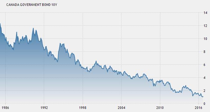 16-09-canada-bond-10-year-yield-history