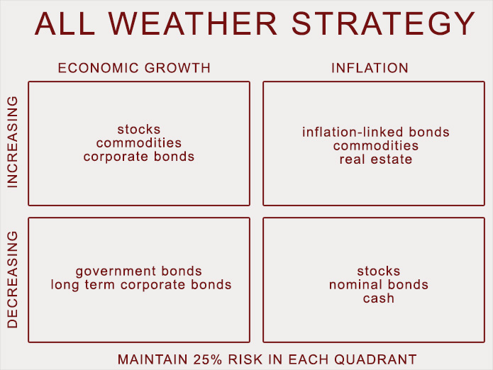 16-11-all-weather-ray-dalio-all-weather-quadrants