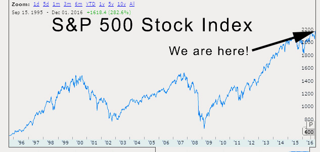 16-12-snp-500-index-chart