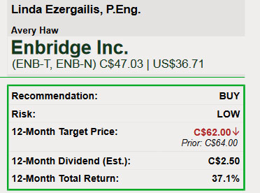 This indicates that ENB may be oversold right now.