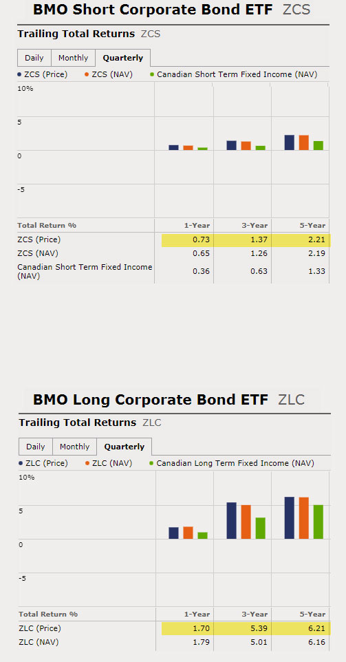 bond fund comparison between short and long