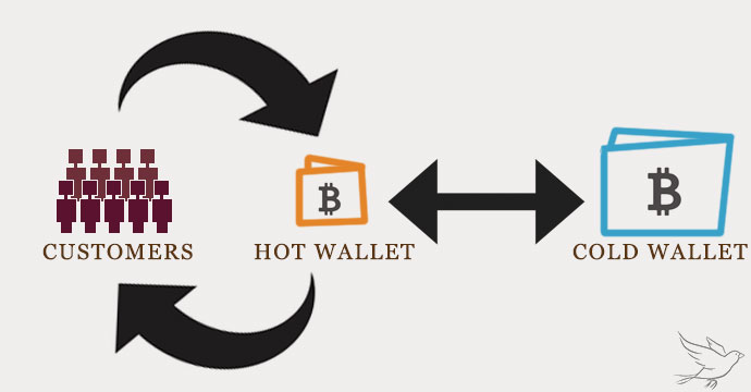 This is roughly how QuadrigaCX's wallets operate.