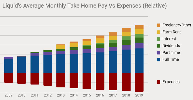 multiple income streams update 2019