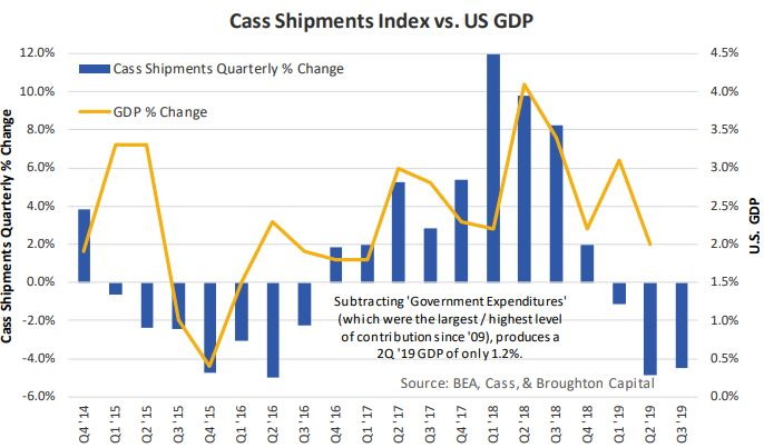 The cass shipments index may be used as a forward indicator for the general economy