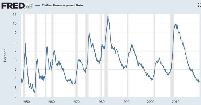Unemployment rate cycle against past recessions. The correlation is very clear.