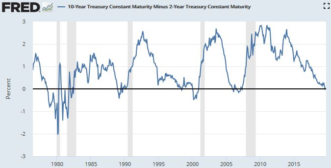 US 10 year treasury against 2 year treasury yields from FRED
