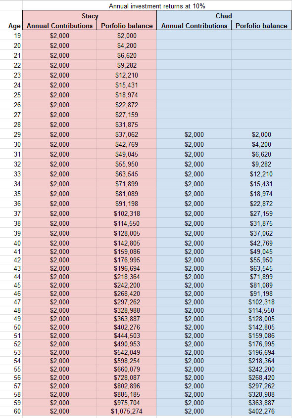compound interest is a numbers game