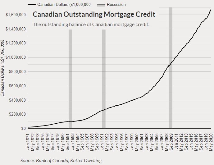 It took 4 decades for Canadians to build up $800 billion of mortgage debt. And then 12 more years for the next $8 00 billion.