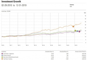 couch potato, total world index, and dividend return comparison