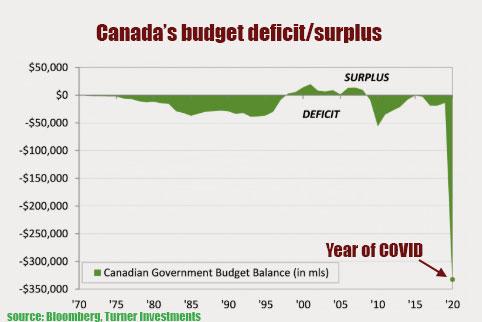 Canada's deficit spending