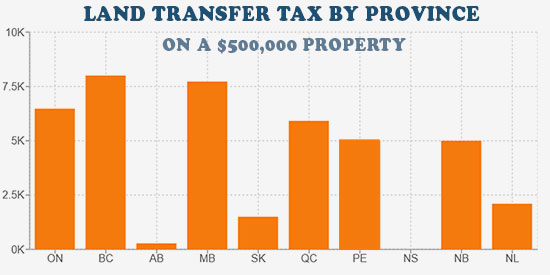 property transfer tax across the country