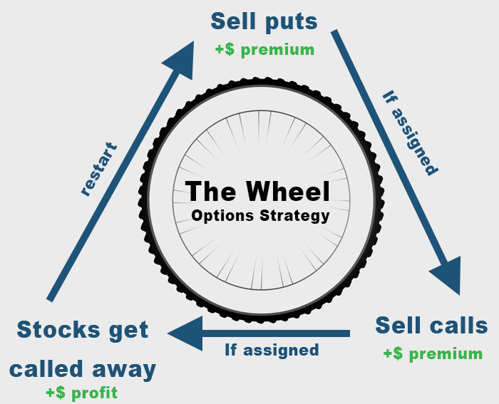 A diagram representing how the wheel operates. This is an options strategy that seeks to generate consistent monthly income.