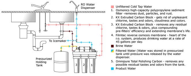 Aqua Sheer :: Complete Water Solutions