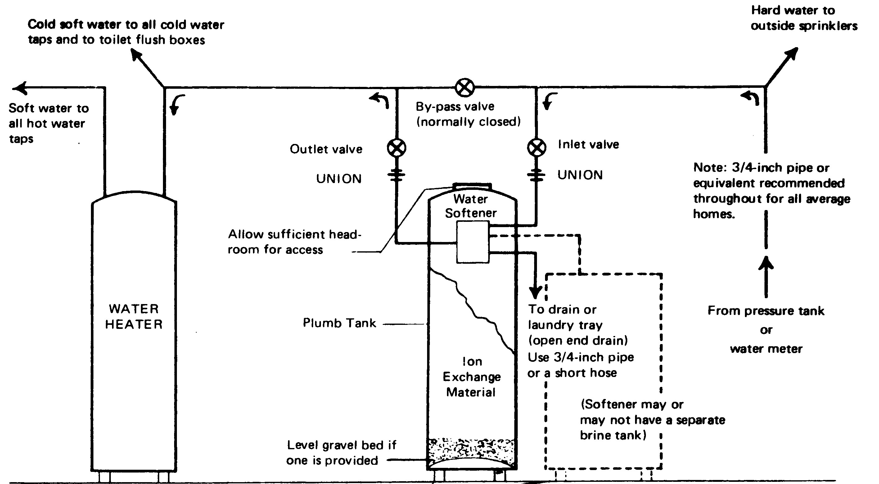 water softeners how they work diagram cooper light switch wiring softener pipe routing free engine