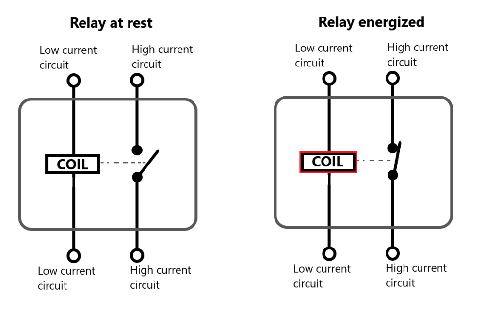medium resolution of as electricity flows through the coil it can energize the relay and it turns the coil into an electromagnet the magnetic effect of this electromagnet