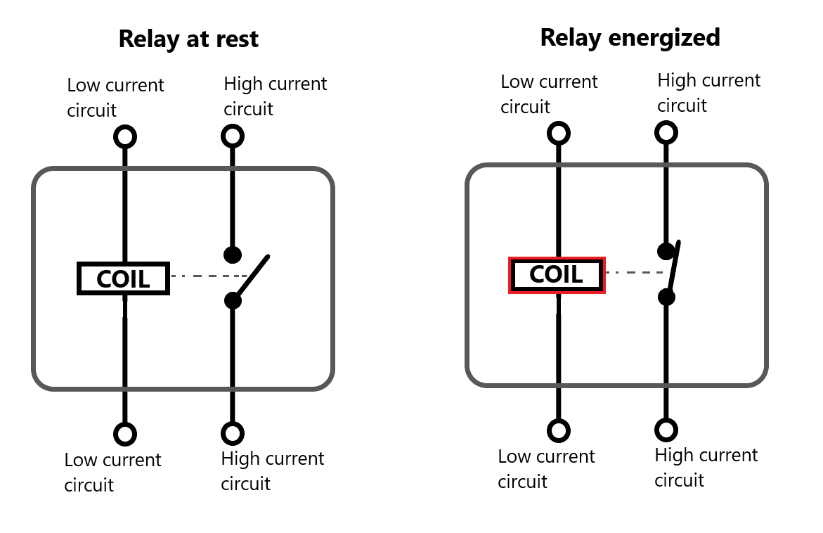 hight resolution of as electricity flows through the coil it can energize the relay and it turns the coil into an electromagnet the magnetic effect of this electromagnet