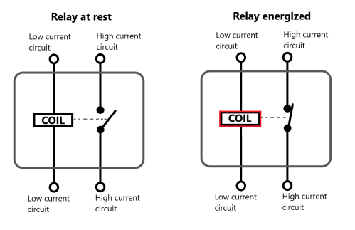 small resolution of as electricity flows through the coil it can energize the relay and it turns the coil into an electromagnet the magnetic effect of this electromagnet