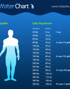To determine how much water you need each day ide your body weight in half the answer is approximate number of ounces should drink daily also therapy rh freegrab