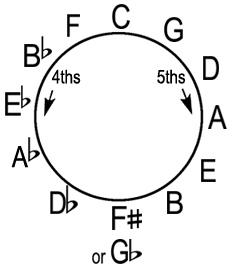 Theory 15