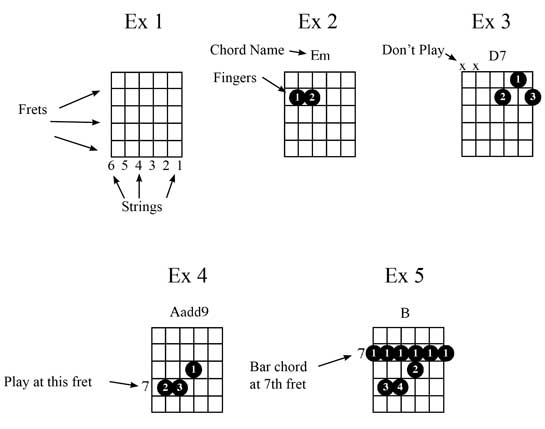 how to read chords diagrams guitar